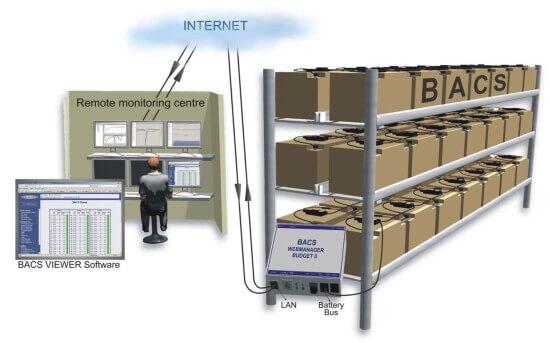 Struktura systemu BACS